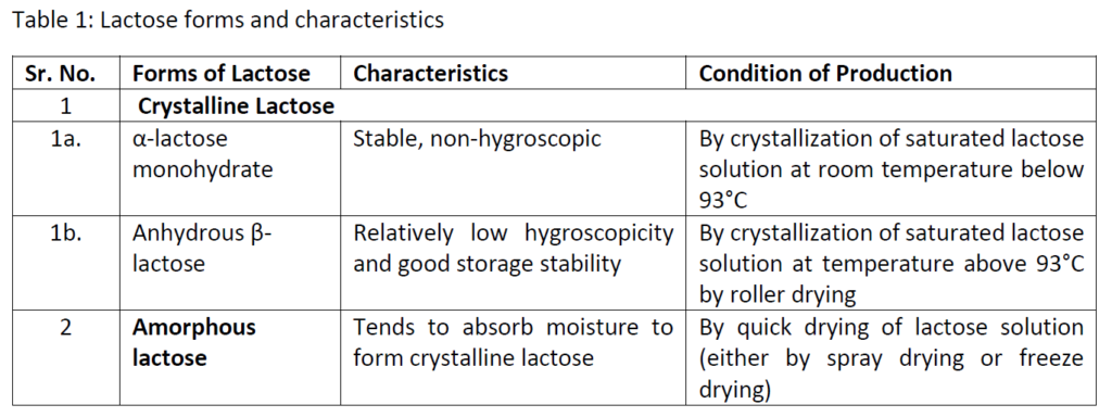 Lactose_forms_and_characteristics